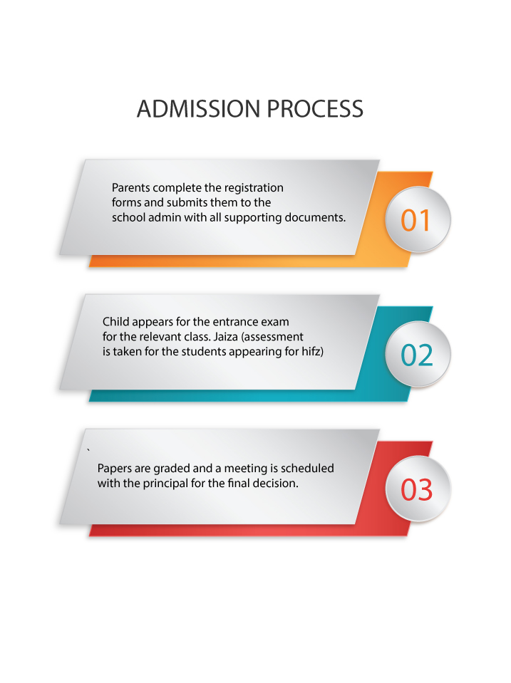 admission process for web
